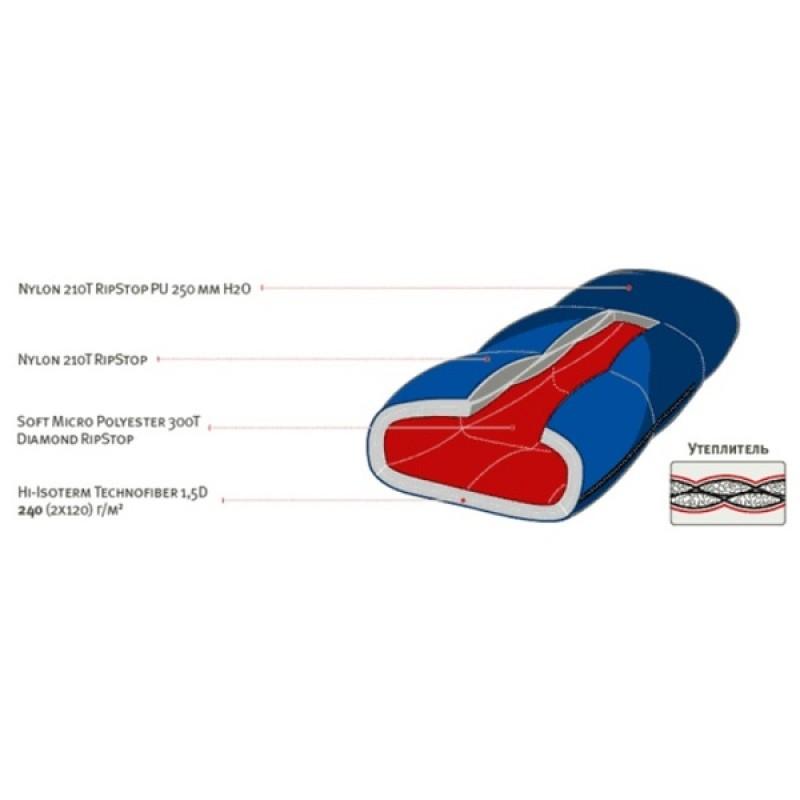 Спальный мешок Alexika Tibet Синий левый (фото 3)